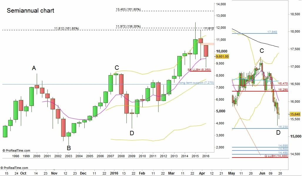 DAX Futures Semi Annual Chart